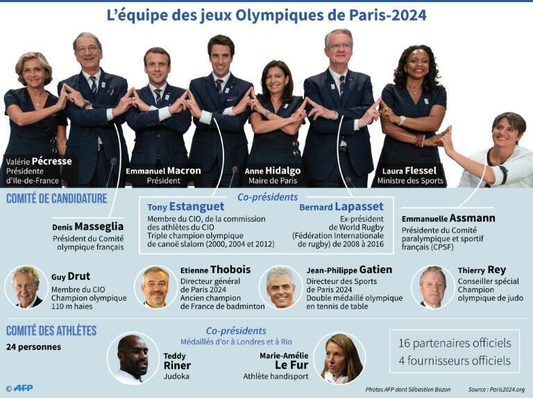 """Infographie de l'AFP utilisée pour présenter l'équipe des Jeux Olympiques de Paris 2024 dans l'article de Challenges du 15 septembre 2017, """"JO-2024: tapis rouge pour la délégation française, de retour à Paris"""""""