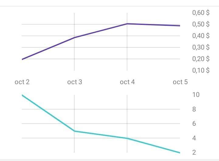 Graphique qui illustre la chute du trafic au niveau de la page Facebook que gère Papa Mamadou Diouf lors de la panne de Facebook.